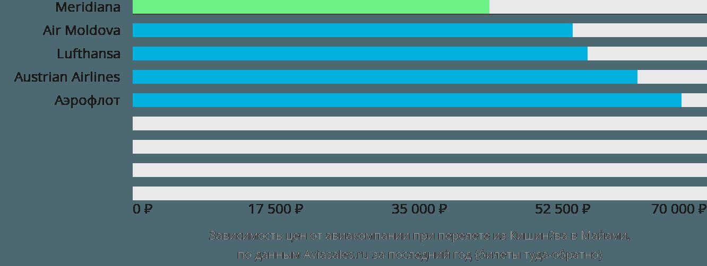 Динамика цен в зависимости от авиакомпании, совершающей перелет из Кишинёва в Майами