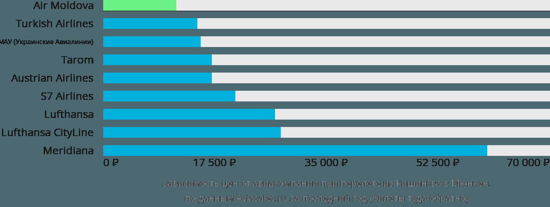 Динамика цен в зависимости от авиакомпании, совершающей перелет из Кишинёва в Мюнхен