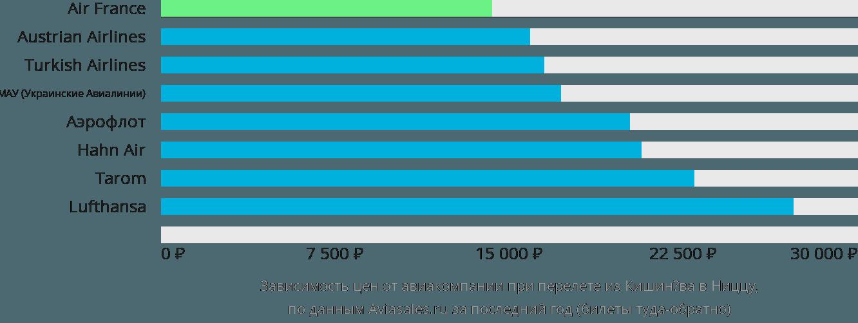 Динамика цен в зависимости от авиакомпании, совершающей перелет из Кишинёва в Ниццу