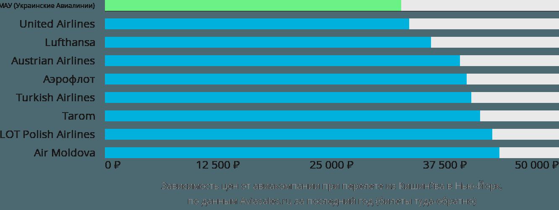 Динамика цен в зависимости от авиакомпании, совершающей перелет из Кишинёва в Нью-Йорк