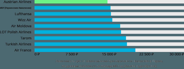 Динамика цен в зависимости от авиакомпании, совершающей перелет из Кишинёва в Париж