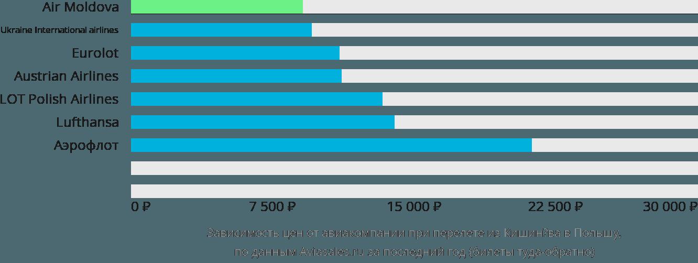 Динамика цен в зависимости от авиакомпании, совершающей перелет из Кишинёва в Польшу