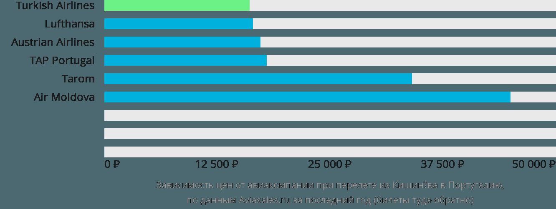 Динамика цен в зависимости от авиакомпании, совершающей перелет из Кишинёва в Португалию