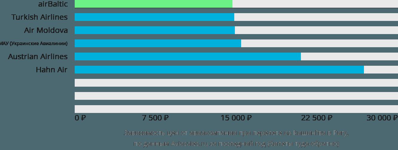 Динамика цен в зависимости от авиакомпании, совершающей перелет из Кишинёва в Ригу