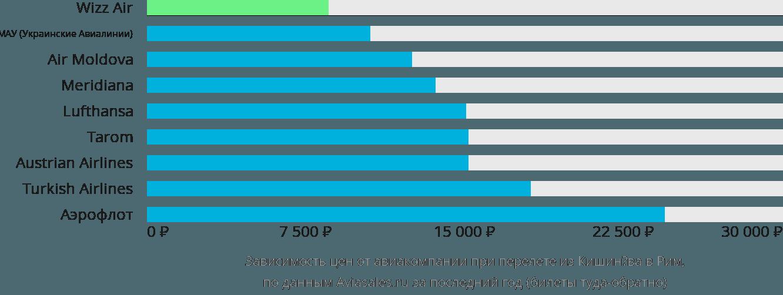 Динамика цен в зависимости от авиакомпании, совершающей перелет из Кишинёва в Рим