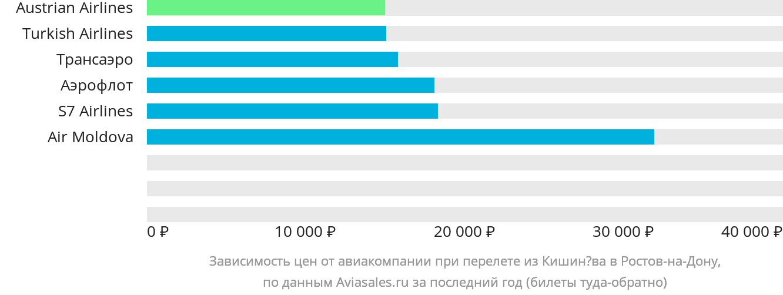 Динамика цен в зависимости от авиакомпании, совершающей перелет из Кишинёва в Ростов-на-Дону