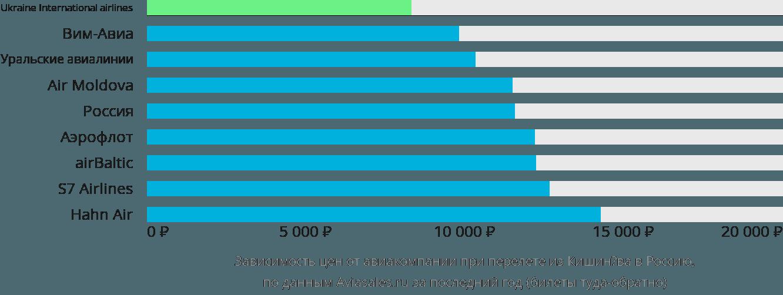 Динамика цен в зависимости от авиакомпании, совершающей перелет из Кишинёва в Россию