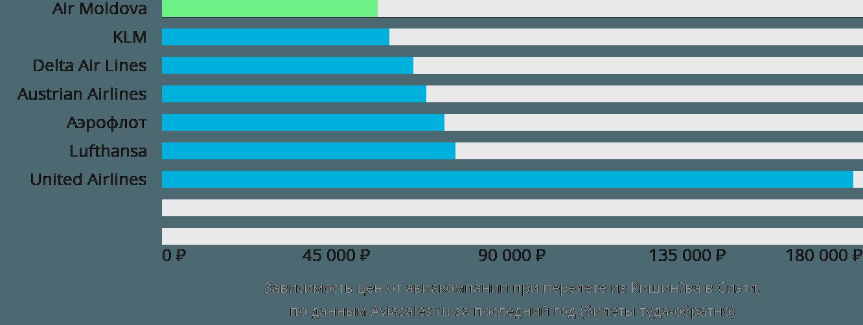 Динамика цен в зависимости от авиакомпании, совершающей перелет из Кишинёва в Сиэтл