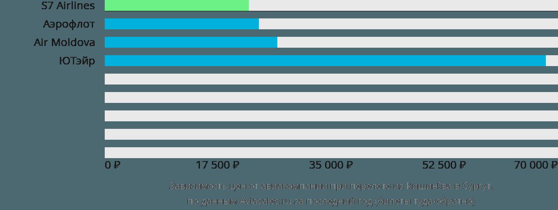 Динамика цен в зависимости от авиакомпании, совершающей перелет из Кишинёва в Сургут