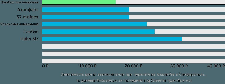 Динамика цен в зависимости от авиакомпании, совершающей перелет из Кишинёва в Симферополь