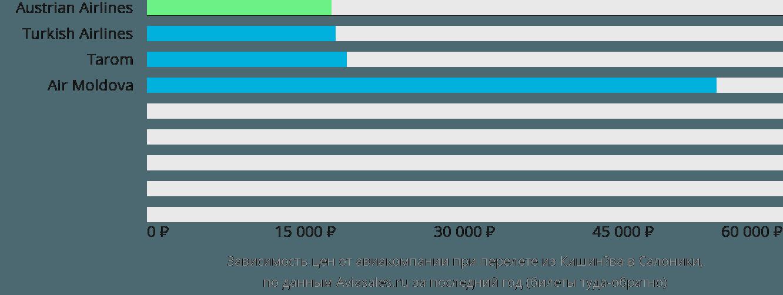 Динамика цен в зависимости от авиакомпании, совершающей перелет из Кишинёва в Салоники