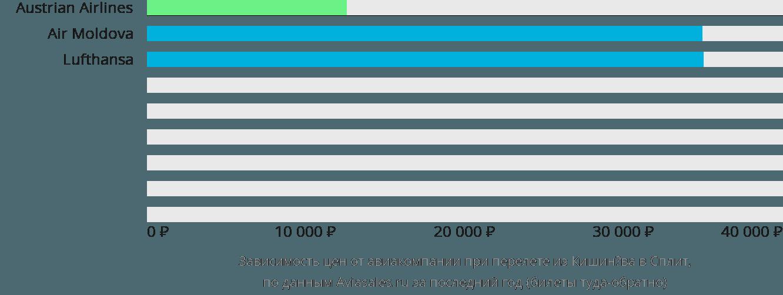 Динамика цен в зависимости от авиакомпании, совершающей перелет из Кишинёва в Сплит