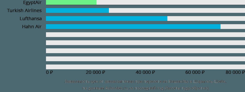 Динамика цен в зависимости от авиакомпании, совершающей перелет из Кишинёва в Шарм-эль-Шейх