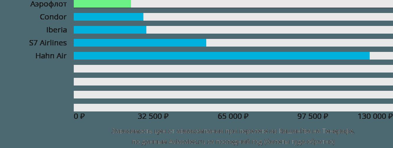 Динамика цен в зависимости от авиакомпании, совершающей перелет из Кишинёва на Тенерифе