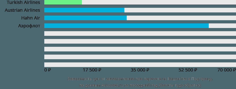 Динамика цен в зависимости от авиакомпании, совершающей перелет из Кишинёва в Подгорицу