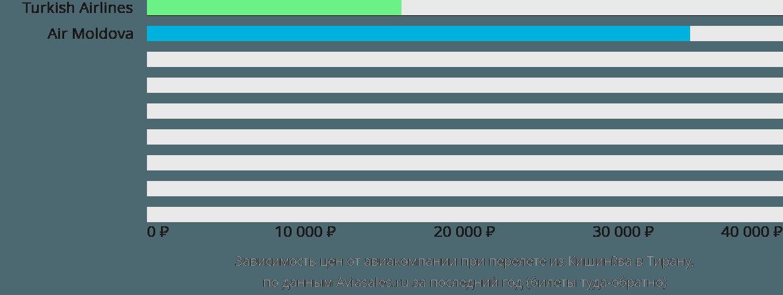 Динамика цен в зависимости от авиакомпании, совершающей перелет из Кишинёва в Тирану
