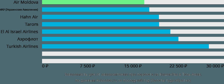 Динамика цен в зависимости от авиакомпании, совершающей перелет из Кишинёва в Тель-Авив