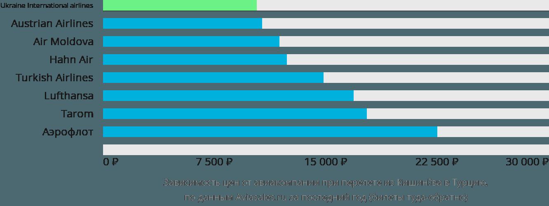 Динамика цен в зависимости от авиакомпании, совершающей перелет из Кишинёва в Турцию
