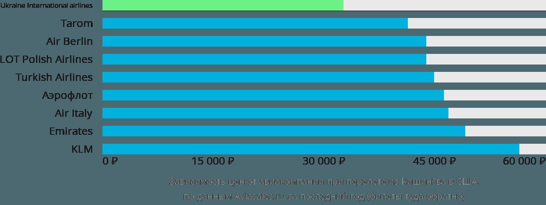 Динамика цен в зависимости от авиакомпании, совершающей перелёт из Кишинёва в США