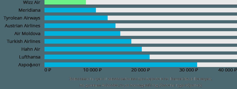 Динамика цен в зависимости от авиакомпании, совершающей перелет из Кишинёва в Венецию