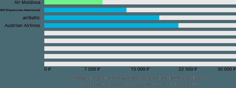 Динамика цен в зависимости от авиакомпании, совершающей перелет из Кишинёва в Вильнюс