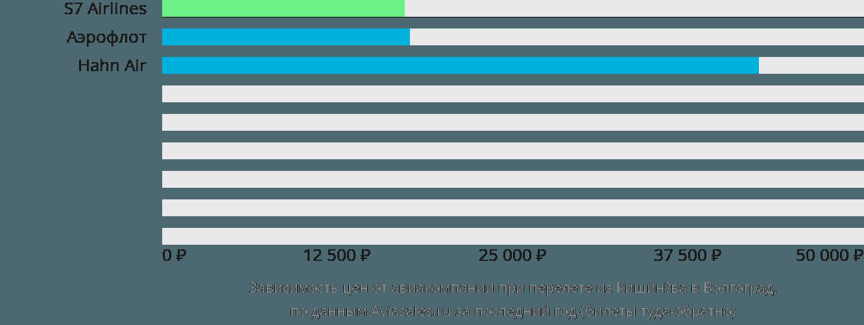 Динамика цен в зависимости от авиакомпании, совершающей перелет из Кишинёва в Волгоград
