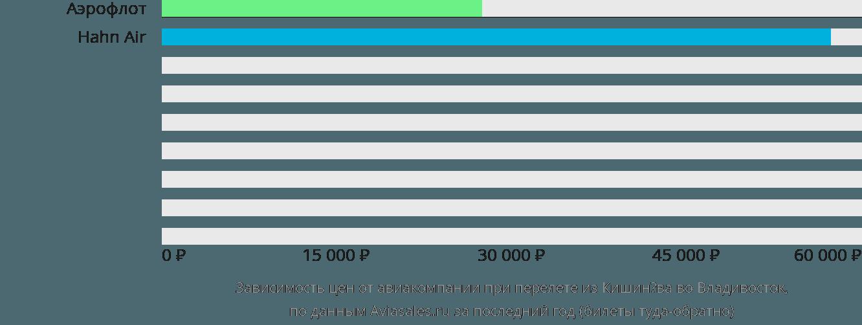 Динамика цен в зависимости от авиакомпании, совершающей перелет из Кишинёва во Владивосток