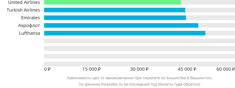 Динамика цен в зависимости от авиакомпании, совершающей перелет из Кишинёва в Вашингтон