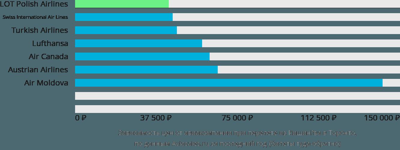 Динамика цен в зависимости от авиакомпании, совершающей перелет из Кишинёва в Торонто