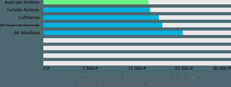 Динамика цен в зависимости от авиакомпании, совершающей перелет из Кишинёва в Цюрих