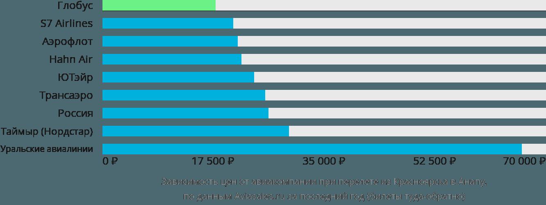 Динамика цен в зависимости от авиакомпании, совершающей перелет из Красноярска в Анапу