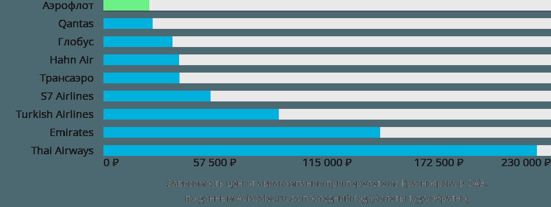 Динамика цен в зависимости от авиакомпании, совершающей перелет из Красноярска в ОАЭ