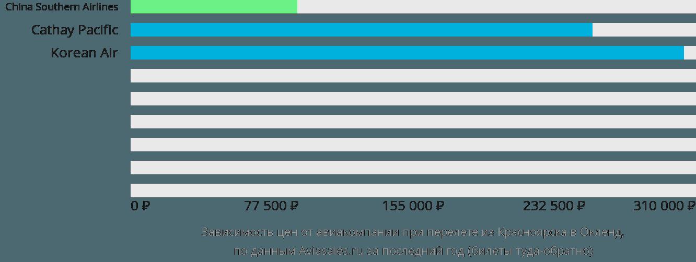 Динамика цен в зависимости от авиакомпании, совершающей перелет из Красноярска в Окленд