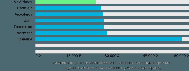 Динамика цен в зависимости от авиакомпании, совершающей перелёт из Красноярска в Армению