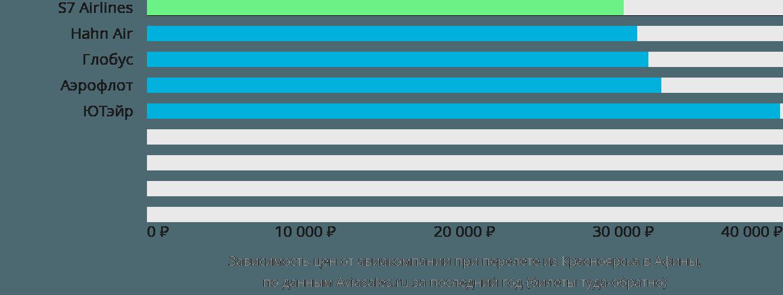 Динамика цен в зависимости от авиакомпании, совершающей перелет из Красноярска в Афины