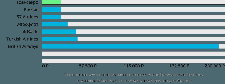 Динамика цен в зависимости от авиакомпании, совершающей перелет из Красноярска в Австрию