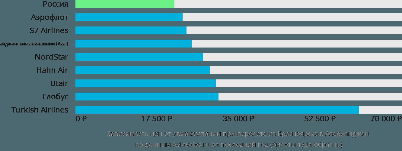 Динамика цен в зависимости от авиакомпании, совершающей перелет из Красноярска в Азербайджан