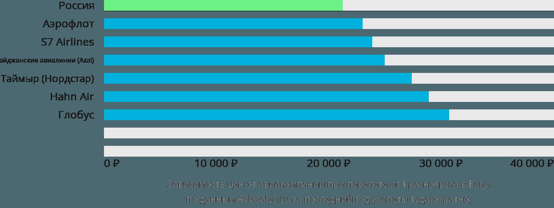 Динамика цен в зависимости от авиакомпании, совершающей перелет из Красноярска в Баку
