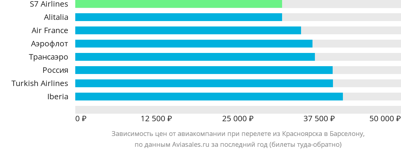 Динамика цен в зависимости от авиакомпании, совершающей перелет из Красноярска в Барселону