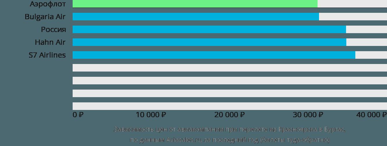 Динамика цен в зависимости от авиакомпании, совершающей перелет из Красноярска в Бургас
