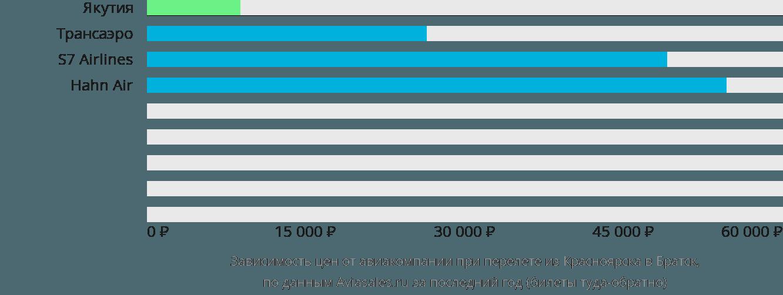 Динамика цен в зависимости от авиакомпании, совершающей перелет из Красноярска в Братск
