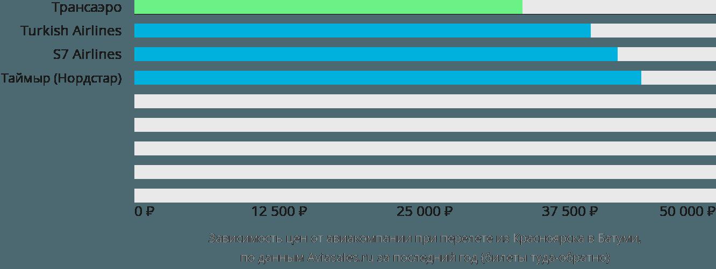 Динамика цен в зависимости от авиакомпании, совершающей перелет из Красноярска в Батуми