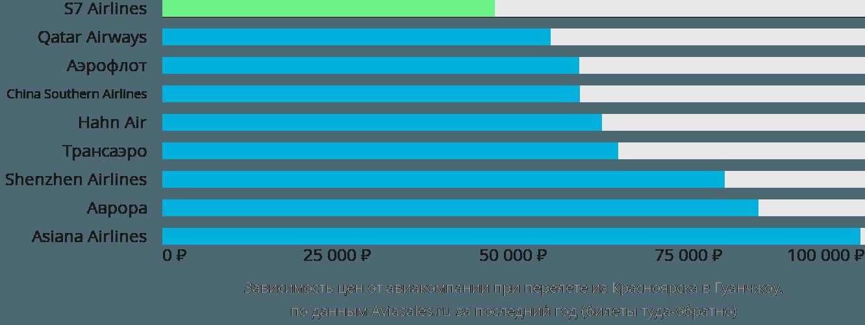 Динамика цен в зависимости от авиакомпании, совершающей перелет из Красноярска в Гуанчжоу