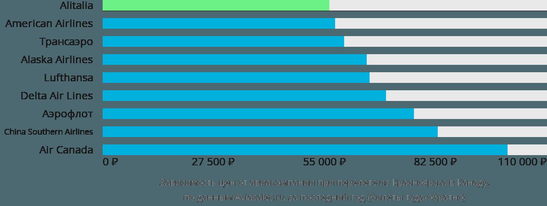 Динамика цен в зависимости от авиакомпании, совершающей перелет из Красноярска в Канаду