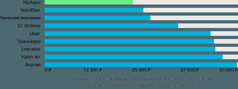 Динамика цен в зависимости от авиакомпании, совершающей перелет из Красноярска в Китай