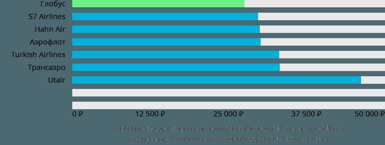 Динамика цен в зависимости от авиакомпании, совершающей перелёт из Красноярска на Кипр