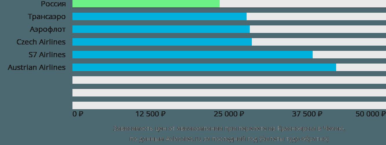 Динамика цен в зависимости от авиакомпании, совершающей перелет из Красноярска в Чехию