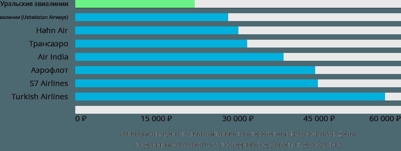 Динамика цен в зависимости от авиакомпании, совершающей перелет из Красноярска в Дели