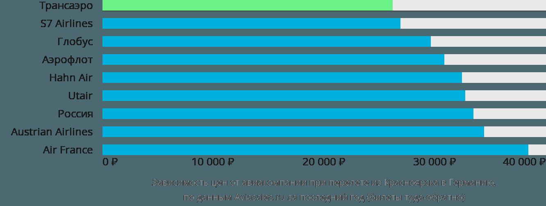 Динамика цен в зависимости от авиакомпании, совершающей перелет из Красноярска в Германию