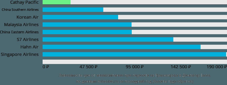 Динамика цен в зависимости от авиакомпании, совершающей перелет из Красноярска в Денпасар Бали